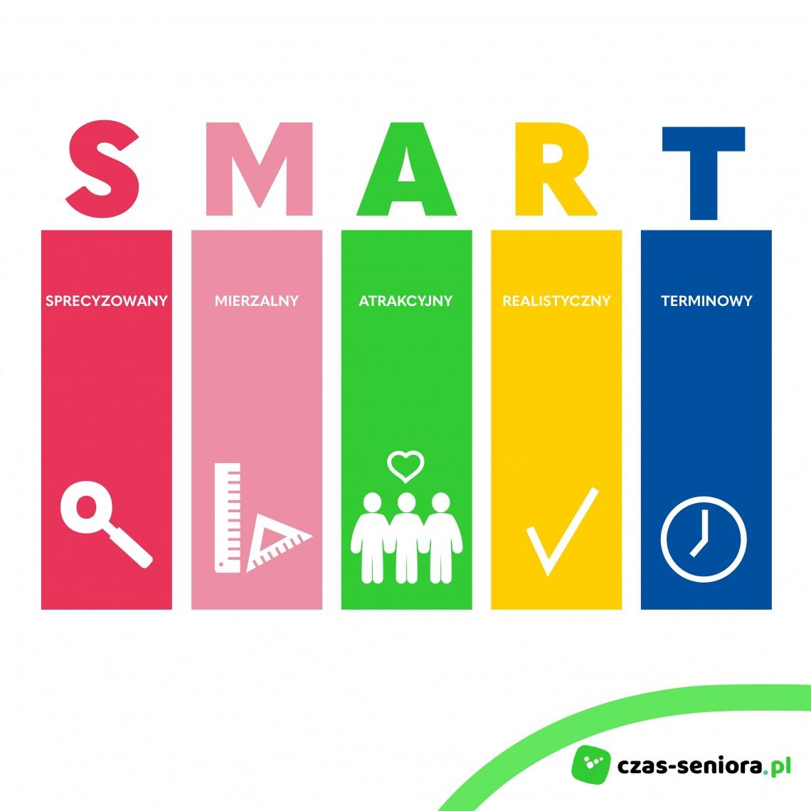 grafika celu smart, cel, smart, czas, siła, energia, uśmiech, woda, mądra praca
